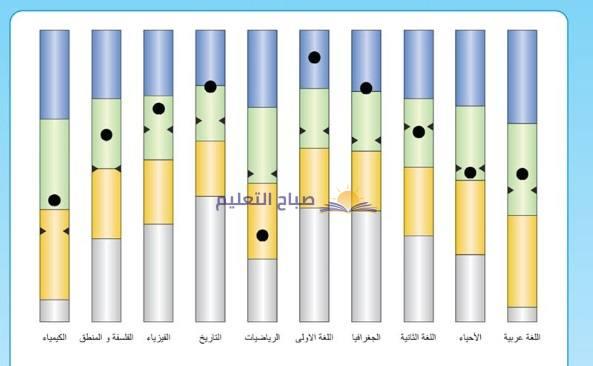 رابط الاستعلام عن نتيجة الصف الأول الثانوي الترم الثاني 2020 وزارة التربية والتعليم