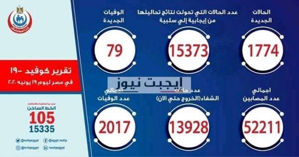 مصر تسجل اليوم أعلى معدل يومي للإصابة بفيروس كورونا